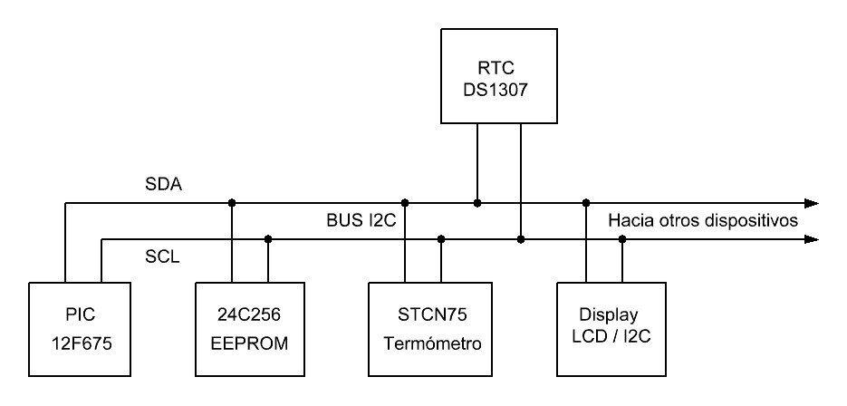 Ejemplo de un bus I2C tradicional incluyendo nuestro LCD