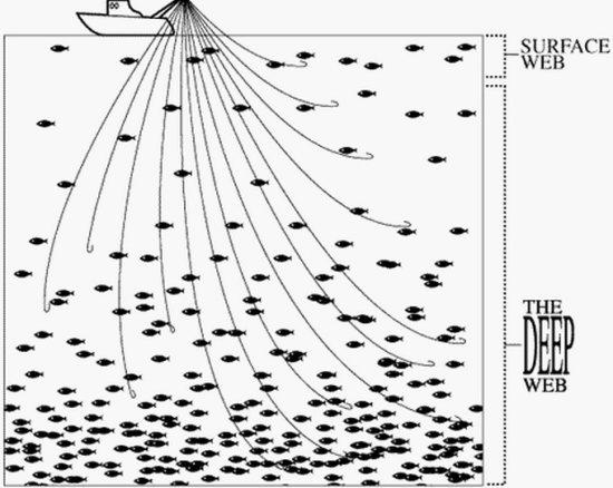 Deep Web o Invisible Web: El origen del concepto