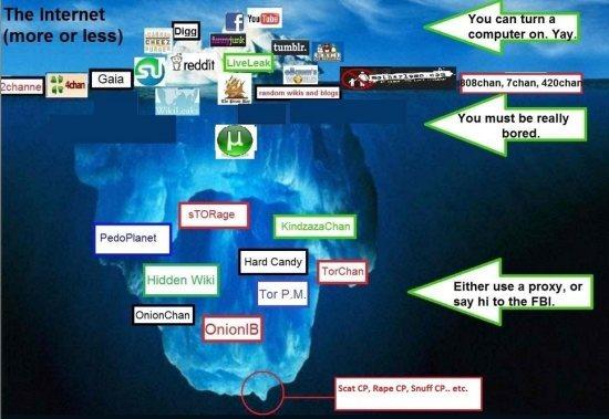 Un esquema casero de cómo se podrían organizar algunos sitios según su profundidad.