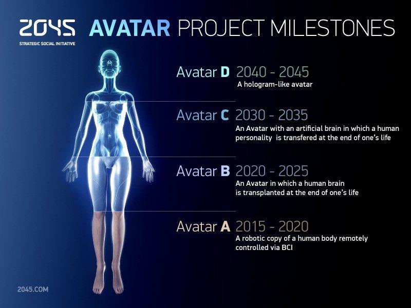 Conciencia humana sobre un cerebro artificial, ¿en 30 años?