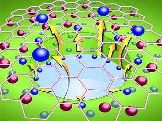 Nueva Generación de Transistores de Vacío (Grafeno)