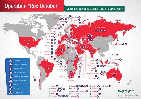 Octubre Rojo: El ataque cibernético del momento