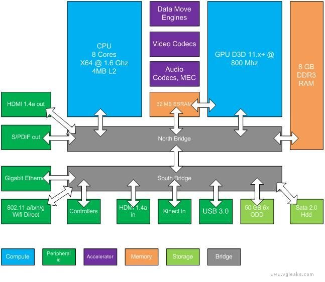 Xbox 720: Características y detalles revelados