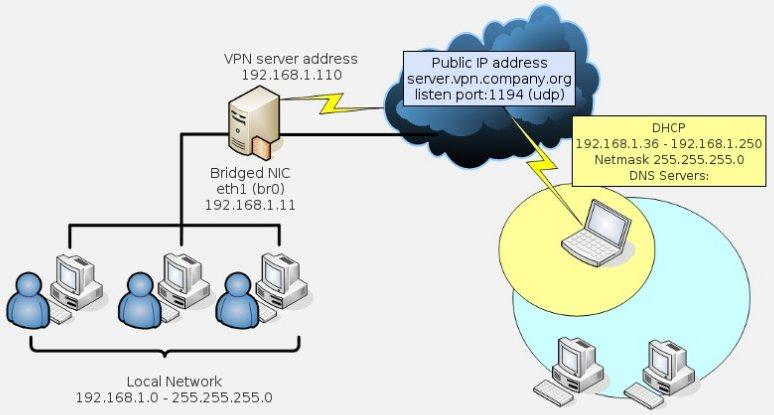 Los mejores VPN gratuitos