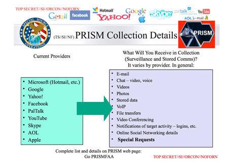 PRISM: Así nos vigila EEUU en internet