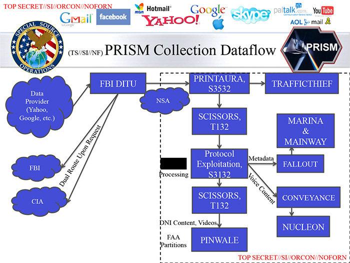 PRISM: Cómo funciona el rastreo de información en tiempo real