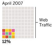 Usos de Internet de las distintas generaciones