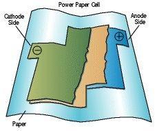 Llegan las baterías de papel