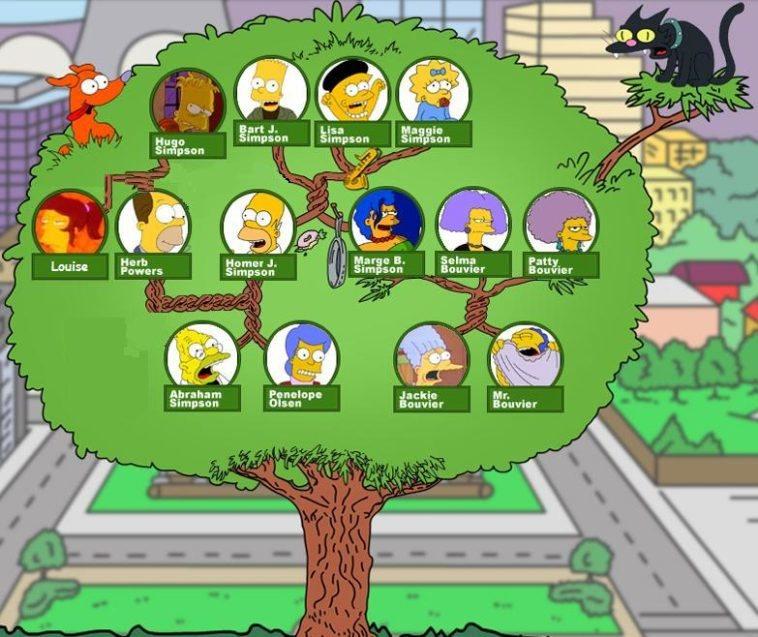 Family Tree Builder Crea Tu árbol Genealógico Neoteo