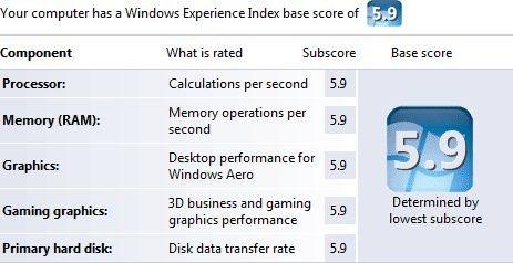 Windows 7: Hardware para una puntuación perfecta