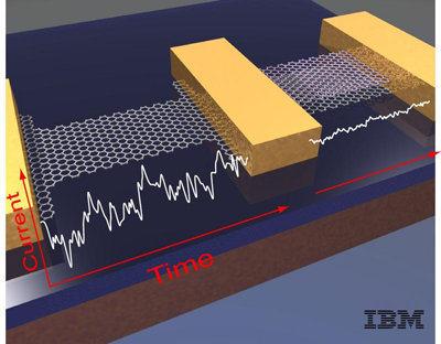 Transistores de grafeno de 100GHz (IBM)