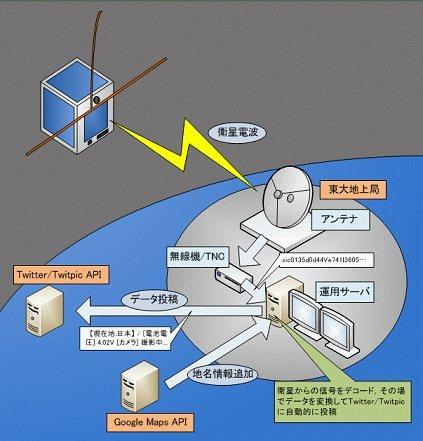 CubeSat XI: El satélite vía Twitter