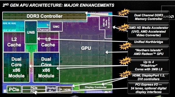 Trinity: Segunda generación de APUs de AMD