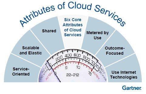 10 servicios de almacenamiento gratis en la nube (comparación)