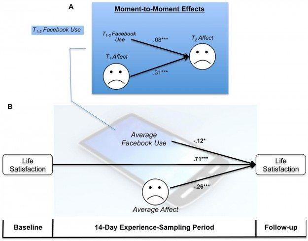 Uso de Facebook tiende a la depresión
