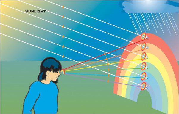 Hay un arcoiris para cada observador