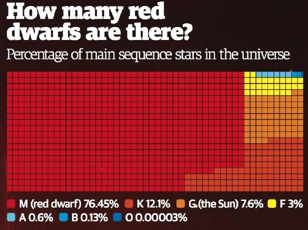 La cantidad de enanas rojas es abrumadora