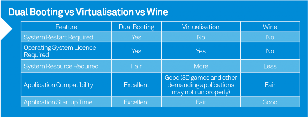 Una comparación de los 3 métodos propuestos aquí