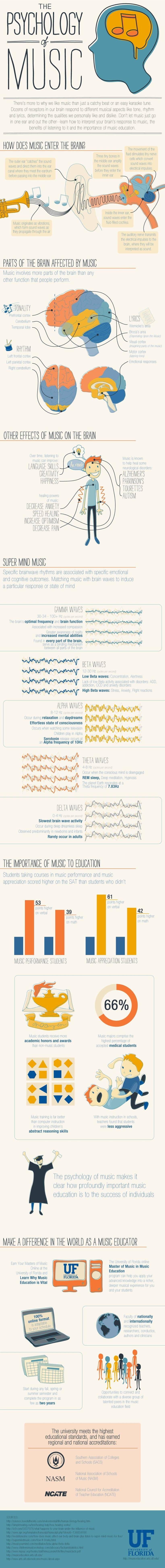 the-psychology-of-music