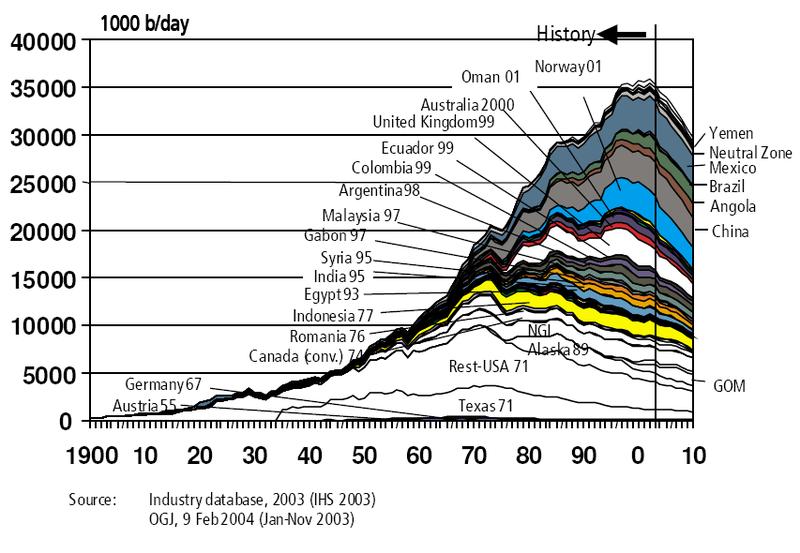 Reservas del petróleo en el mundo