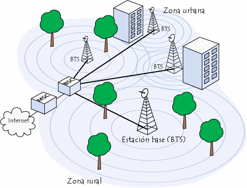 Cómo funciona la red de los móviles