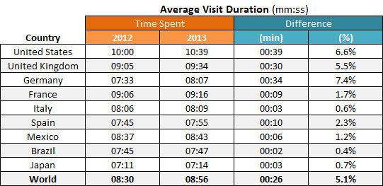 [Imagen: pornhub-visit-duration-countries-2012-2013.jpg]
