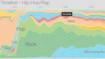 La historia de la música según Google Play