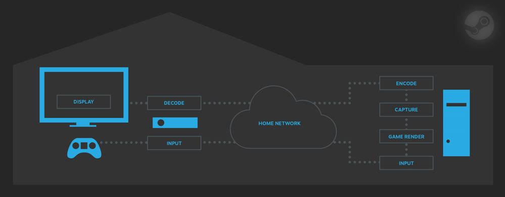 Diagrama de Steam in-home streaming
