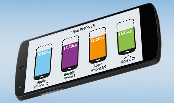 Comparativa del almacenamiento disponible de fábrica en los smartphones más vendidos