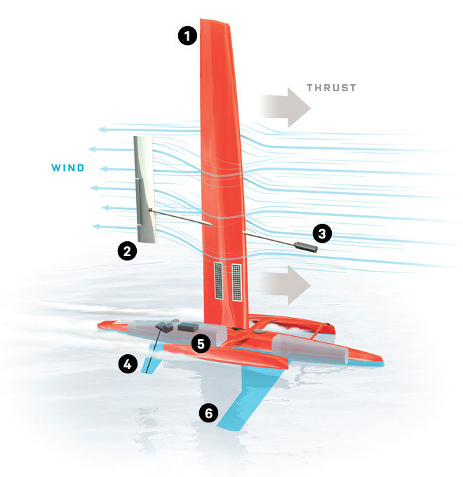 Composición del velero dron