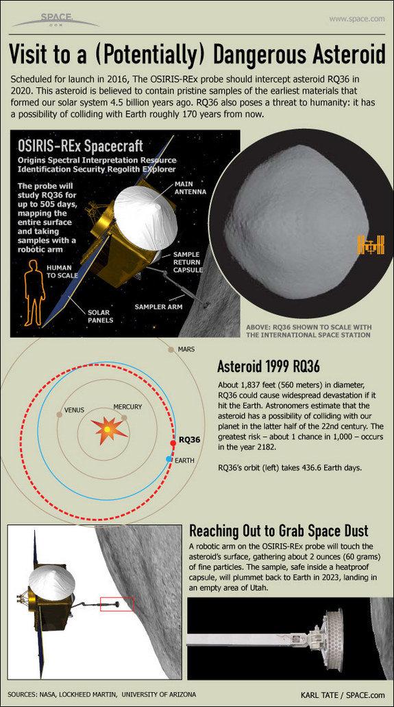 OSIRIS es un asteroide bastante peligroso según la NASA