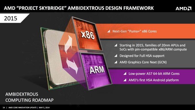 AMD SkyBridge