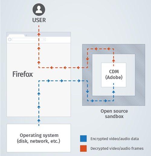 Mozilla DRM
