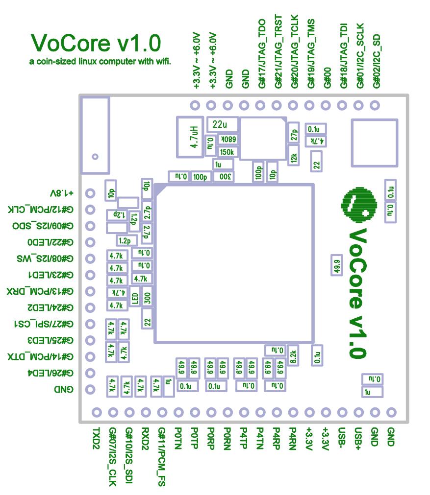 El circuito del VoCore
