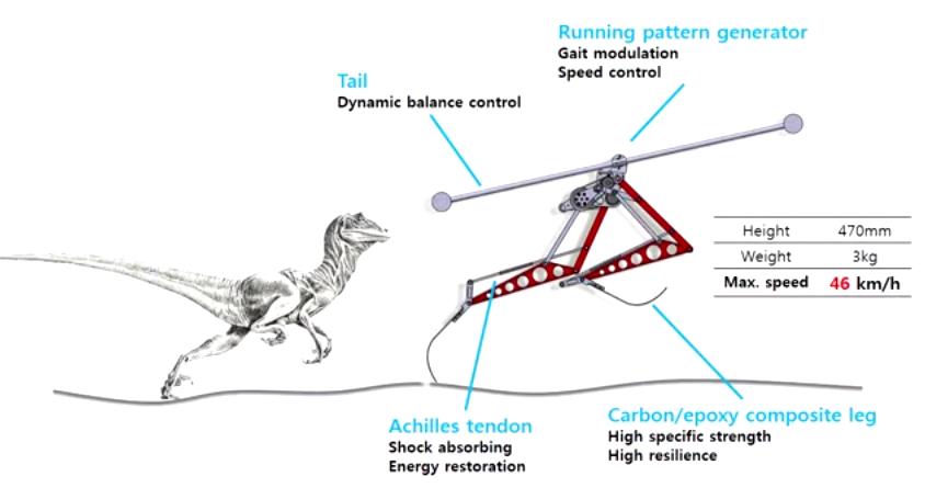 El diseño del Robo-Raptor