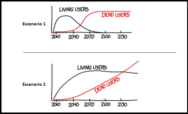 Usuarios vivos en negro, usuarios fallecidos en rojo. Comparativa de dos escenarios.