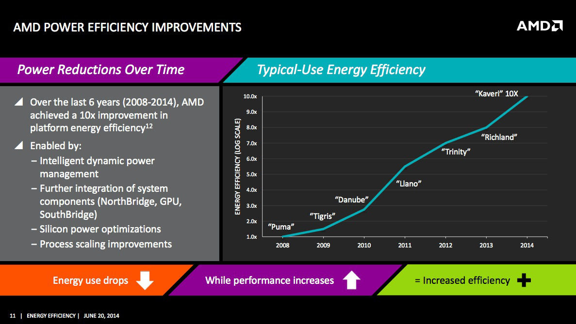 Proyecciones de AMD sobre la eficiencia energética