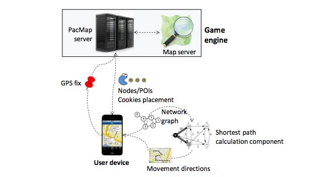 Un pequeño esquema de cómo se calculan los algoritmos en PacMap