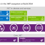 El Common Language Runtime (CLR) es el verdadero núcleo del framework de .NET