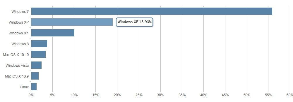 10 meses después de su retiro, Windows XP se niega a desaparecer