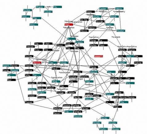 Pero ha Engelbart le falta una pata para completar su obra, entonces decide asociarse a Ted Nelson para desarrollar una aplicación en la que se pueden implementar las nociones de hipermedia e hipertexto