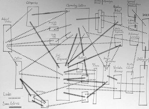 Sin lugar a dudas Tim Berners-Lee, se inspiro en el proyecto Xanadú (Ted Nelson) y el memex (Vannevar Bush), para darle forma a su proyecto de la primea conexión entre un cliente y un servidor bajo los estándares de HTTP