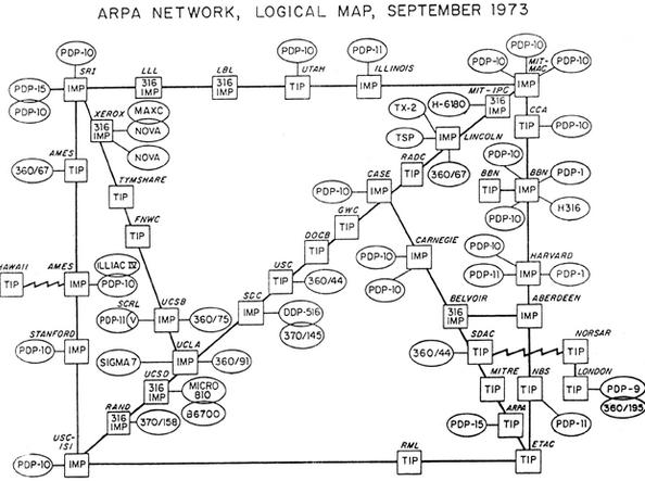 Los procesadores de la interfaz de mensajes (IMP)