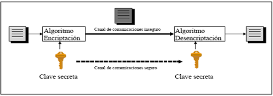 ZIP soporta un sistema de cifrado simétrico que es un método criptográfico en el cual se usa una misma clave para cifrar y descifrar mensajes