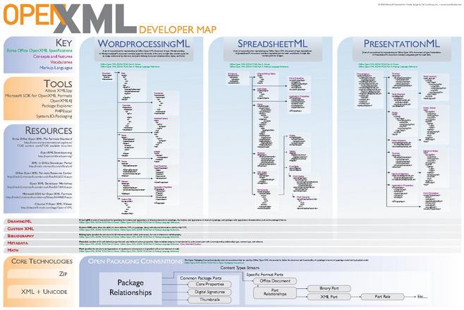 """El formato ZIP al ser pionero en la compresión de archivos, ha inspirado a otras empresas y es formato derivado de Java en el formato """"Jar"""" utilizado para la distribución de clases """".class"""". Y los archivos XML comprimidos en ZIP, son utilizados por OpenDocument, OpenOffice y OpenXML por Microsoft Office 2007"""