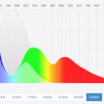 La temperatura de color se mide en grados Kelvin