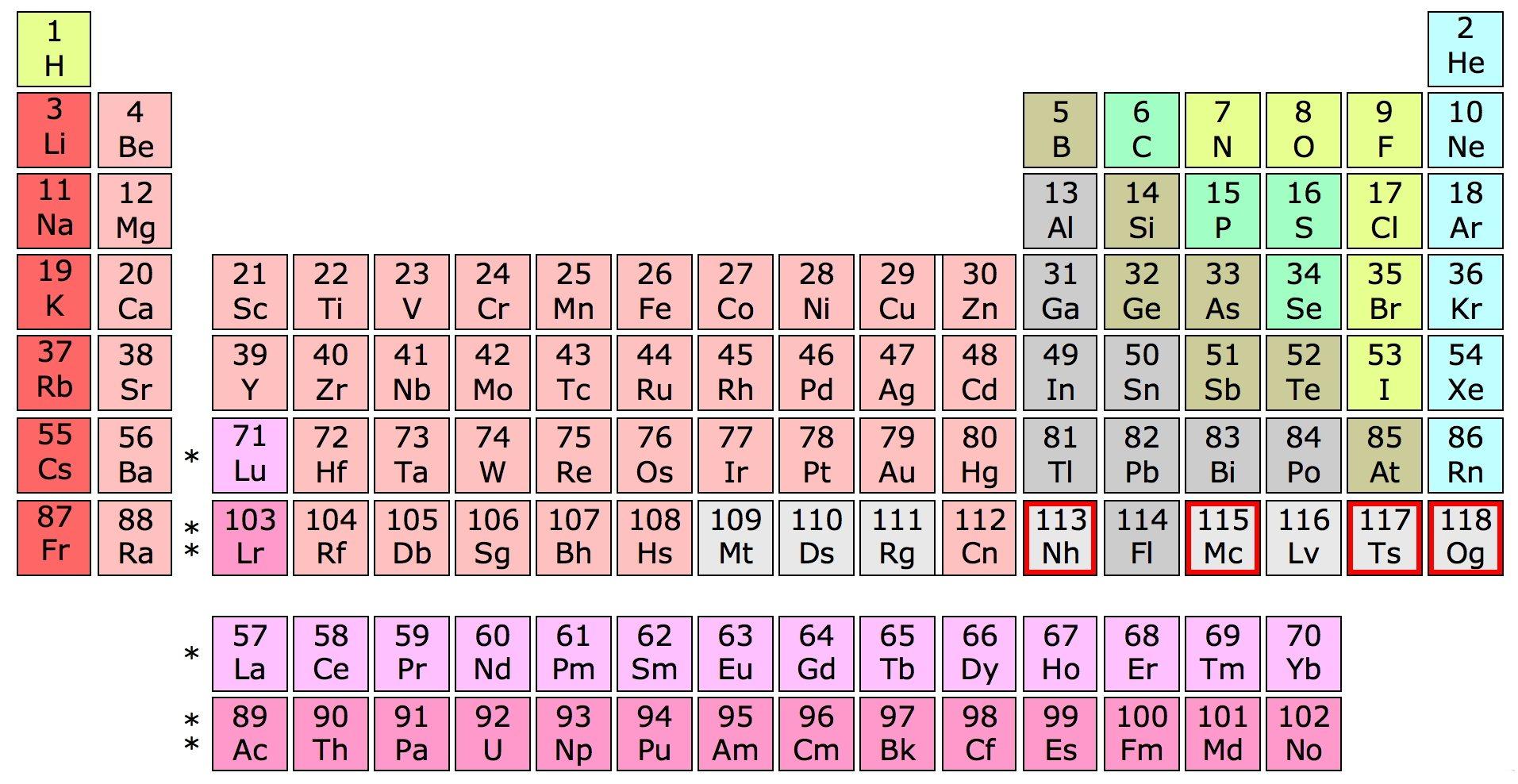 La tabla peridica suma cuatro nuevos nombres para sus elementos tabla peridica urtaz Gallery
