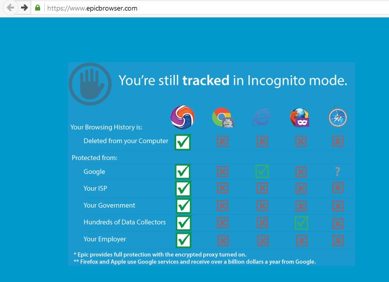 Basado en el código de Google Chrome