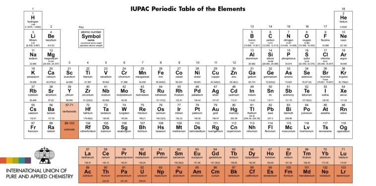 La tabla peridica suma cuatro nuevos nombres para sus elementos la tabla peridica suma cuatro nuevos nombres para sus elementos urtaz Images