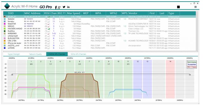 La plataforma con más herramientas para comprobar la intensidad de la señal Wi-Fi